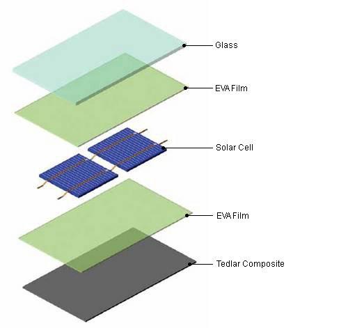 Celda Solar Policristalina 3 75w